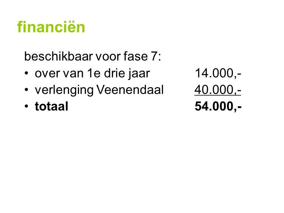 financiën beschikbaar voor fase 7: over van 1e drie jaar14.000,- verlenging Veenendaal40.000,- totaal54.000,-