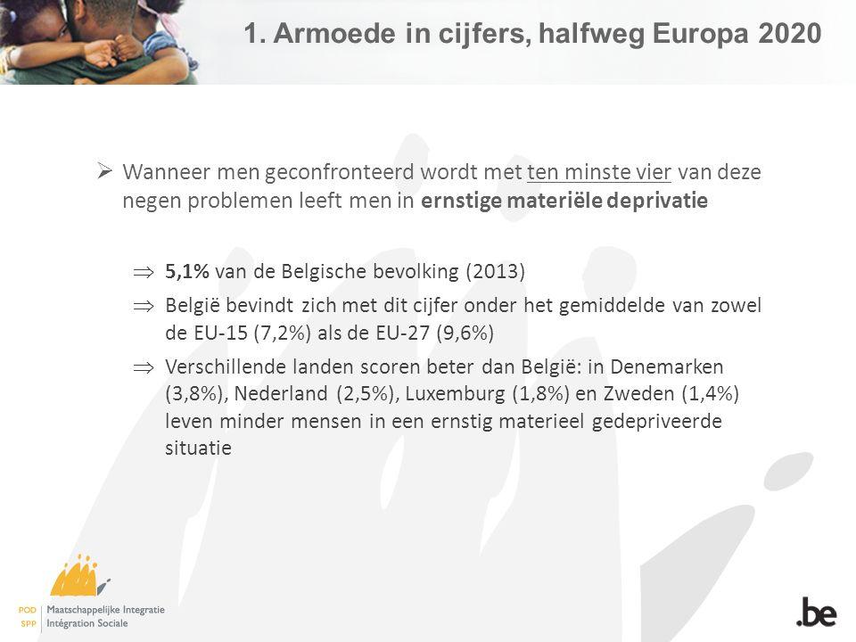  Wanneer men geconfronteerd wordt met ten minste vier van deze negen problemen leeft men in ernstige materiële deprivatie  5,1% van de Belgische bevolking (2013)  België bevindt zich met dit cijfer onder het gemiddelde van zowel de EU-15 (7,2%) als de EU-27 (9,6%)  Verschillende landen scoren beter dan België: in Denemarken (3,8%), Nederland (2,5%), Luxemburg (1,8%) en Zweden (1,4%) leven minder mensen in een ernstig materieel gedepriveerde situatie 1.