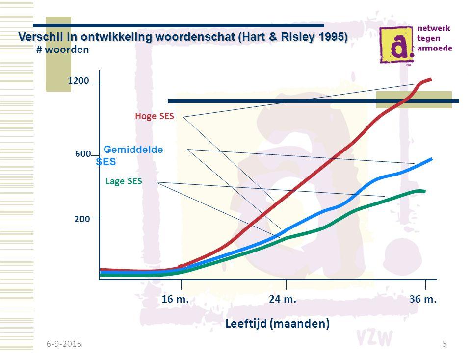 6-9-2015 5 Verschil in ontwikkeling woordenschat (Hart & Risley 1995) # woorden Leeftijd (maanden) 200 600 1200 16 m.24 m.36 m.