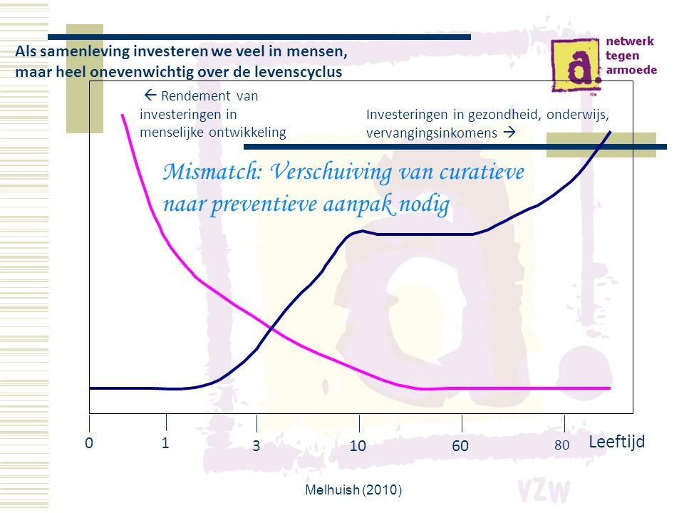 Investeringen in gezondheid, onderwijs, vervangingsinkomens   Rendement van investeringen in menselijke ontwikkeling 0 Leeftijd 1 31060 80 Mismatch: Verschuiving van curatieve naar preventieve aanpak nodig Als samenleving investeren we veel in mensen, maar heel onevenwichtig over de levenscyclus E.