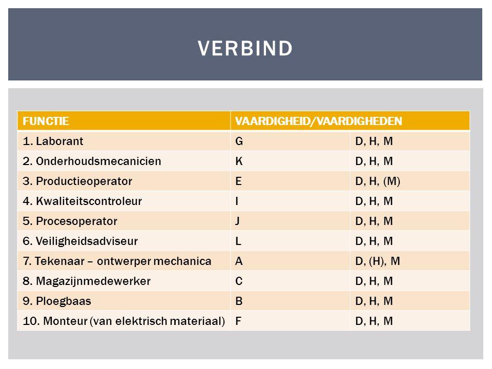FUNCTIEVAARDIGHEID/VAARDIGHEDEN 1. LaborantGD, H, M 2. OnderhoudsmecanicienKD, H, M 3. ProductieoperatorED, H, (M) 4. KwaliteitscontroleurID, H, M 5.