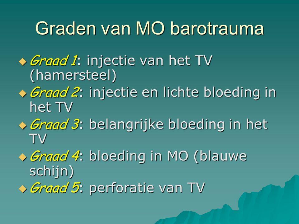 Graden van MO barotrauma  Graad 1 : injectie van het TV (hamersteel)  Graad 2 : injectie en lichte bloeding in het TV  Graad 3 : belangrijke bloeding in het TV  Graad 4 : bloeding in MO (blauwe schijn)  Graad 5 : perforatie van TV
