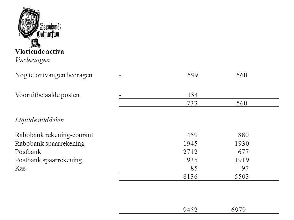 Vlottende activa Vorderingen Nog te ontvangen bedragen- 599 560 Vooruitbetaalde posten- 184 733 560 Liquide middelen Rabobank rekening-courant1459 880