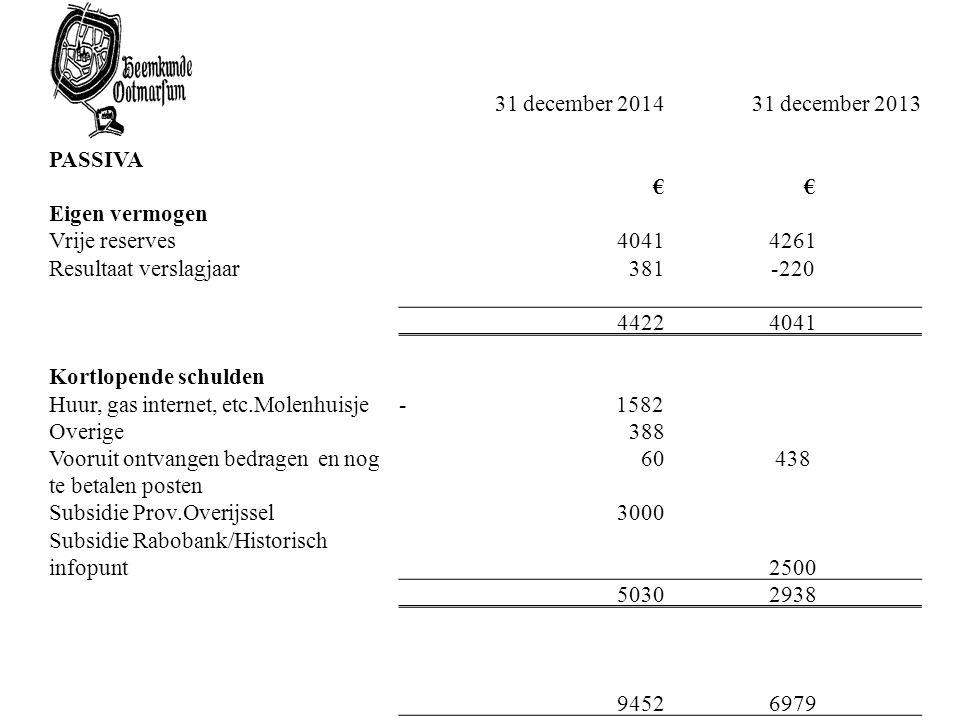 31 december 201431 december 2013 PASSIVA € € Eigen vermogen Vrije reserves40414261 Resultaat verslagjaar381-220 44224041 Kortlopende schulden Huur, ga