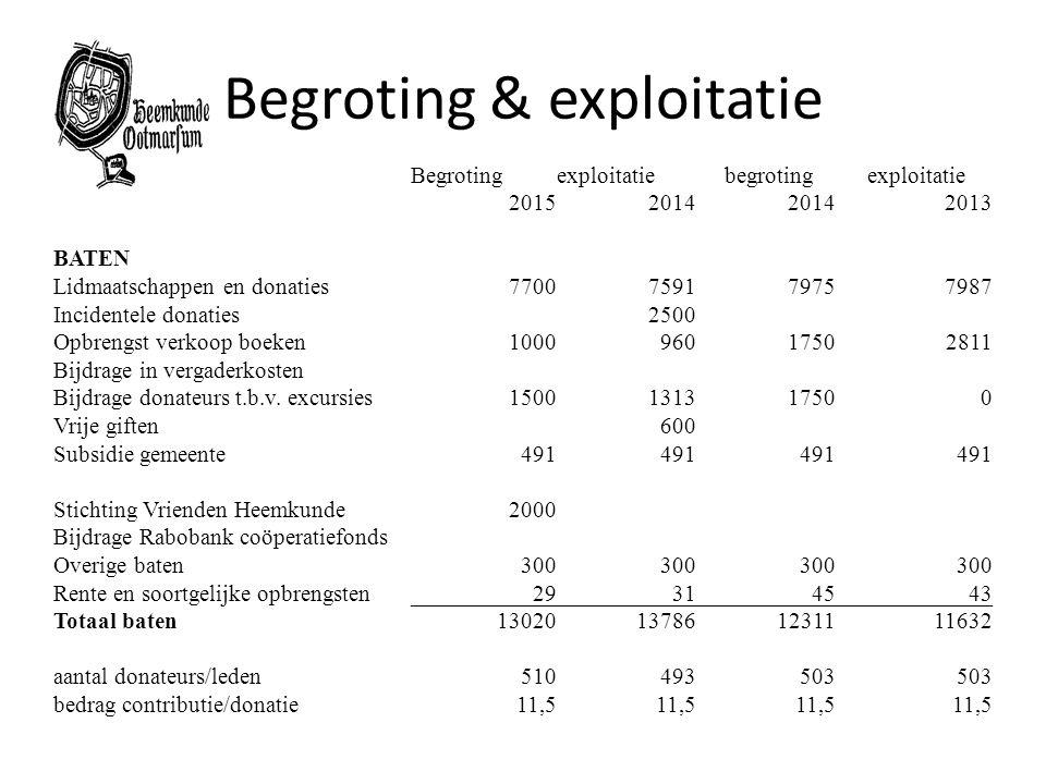 Begroting & exploitatie Begrotingexploitatie begroting exploitatie 20152014 2013 BATEN Lidmaatschappen en donaties7700759179757987 Incidentele donatie