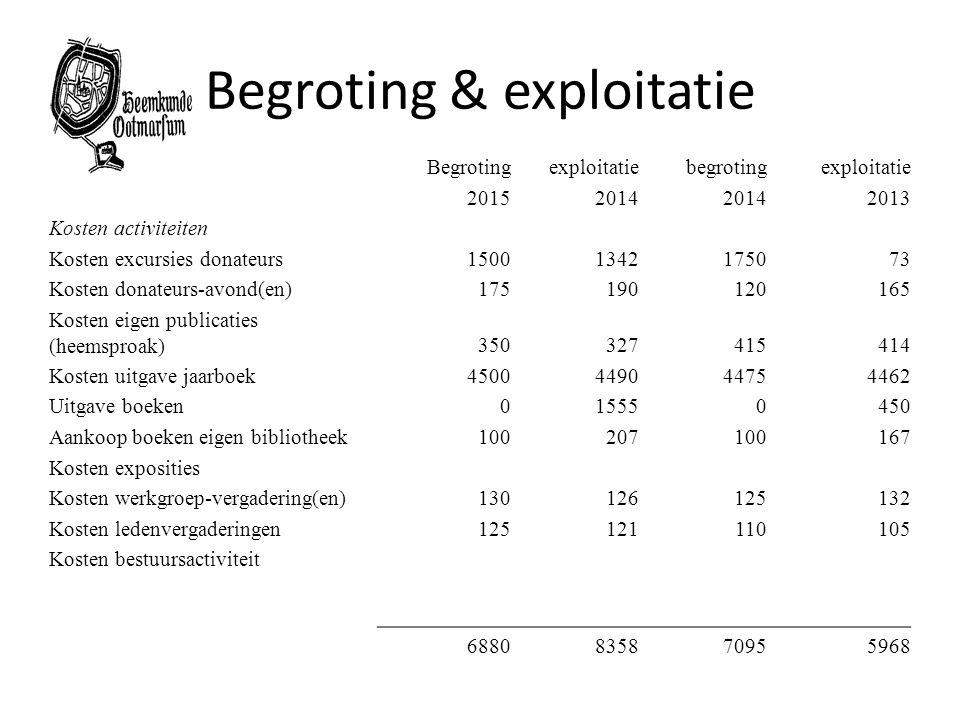Begroting & exploitatie 90Begrotingexploitatiebegrotingexploitatie 20152014 2013 Kosten activiteiten Kosten excursies donateurs15001342175073 Kosten d