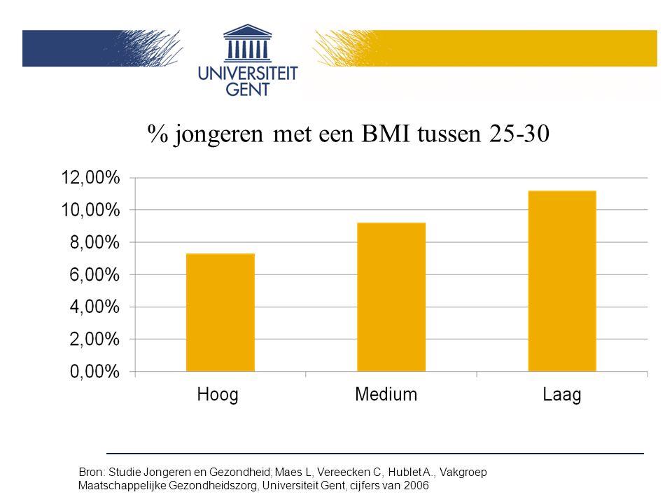 Bron: Studie Jongeren en Gezondheid; Maes L, Vereecken C, Hublet A., Vakgroep Maatschappelijke Gezondheidszorg, Universiteit Gent, cijfers van 2006 % jongeren met een BMI tussen 25-30
