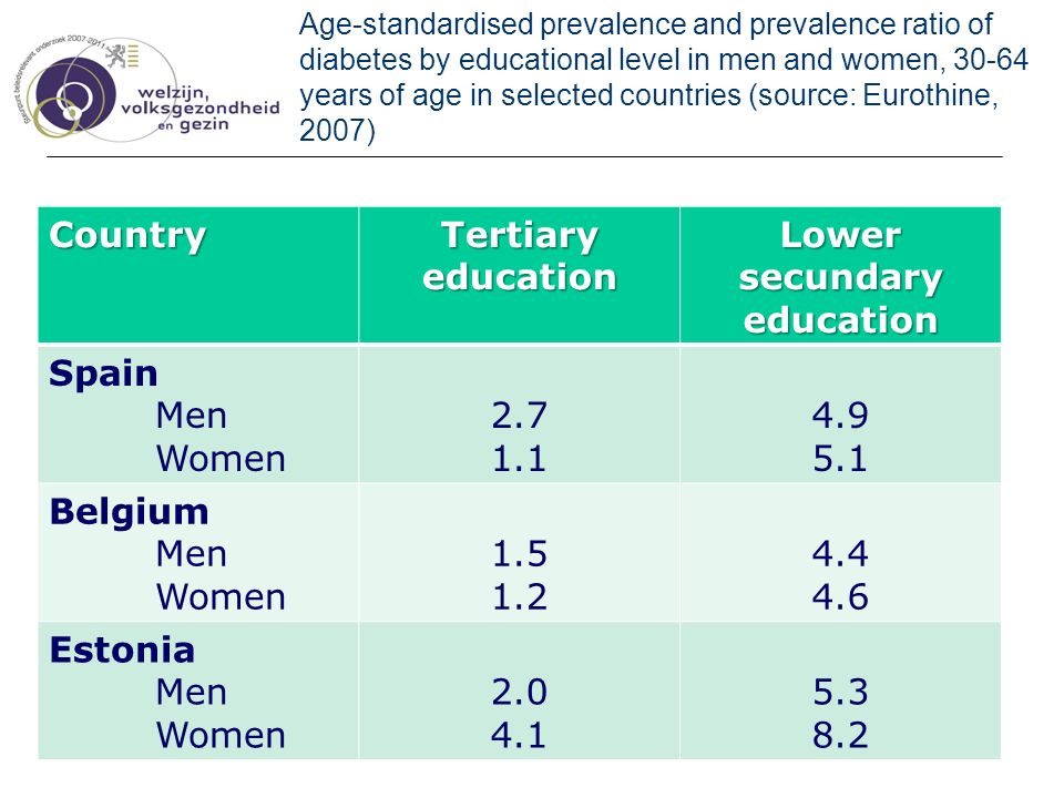 Age-standardised prevalence and prevalence ratio of diabetes by educational level in men and women, 30-64 years of age in selected countries (source: