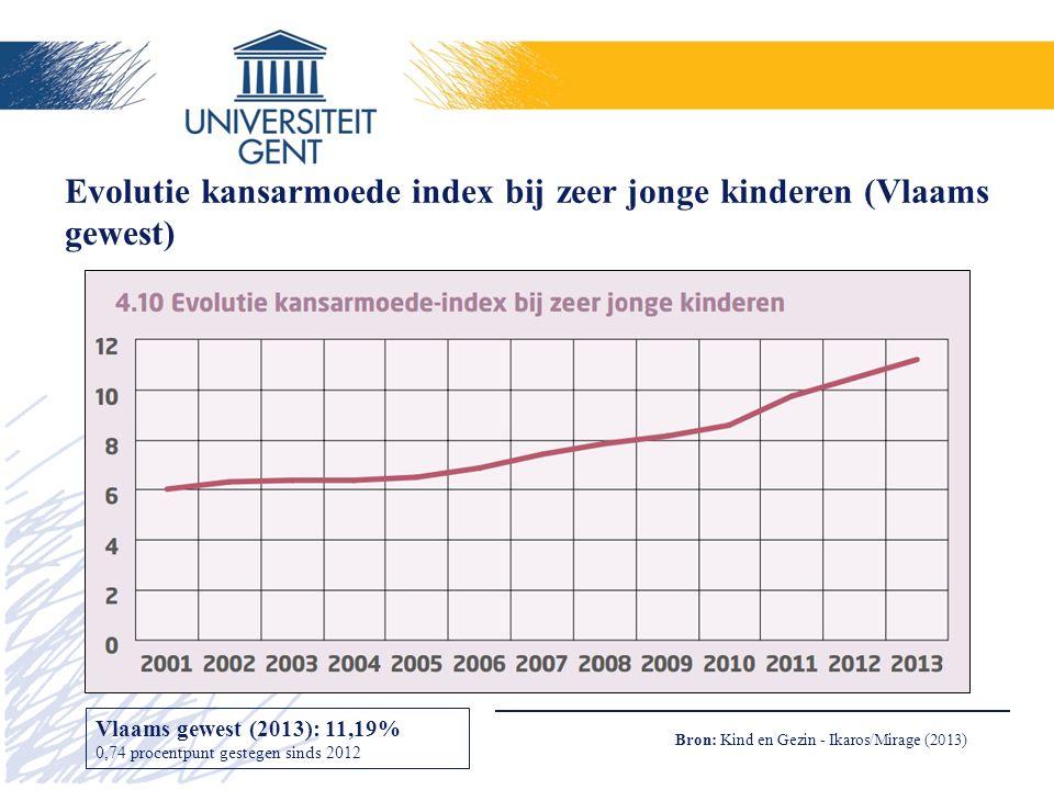 Evolutie kansarmoede index bij zeer jonge kinderen (Vlaams gewest) Bron: Kind en Gezin - Ikaros/Mirage (2013) Vlaams gewest (2013): 11,19% 0,74 procentpunt gestegen sinds 2012