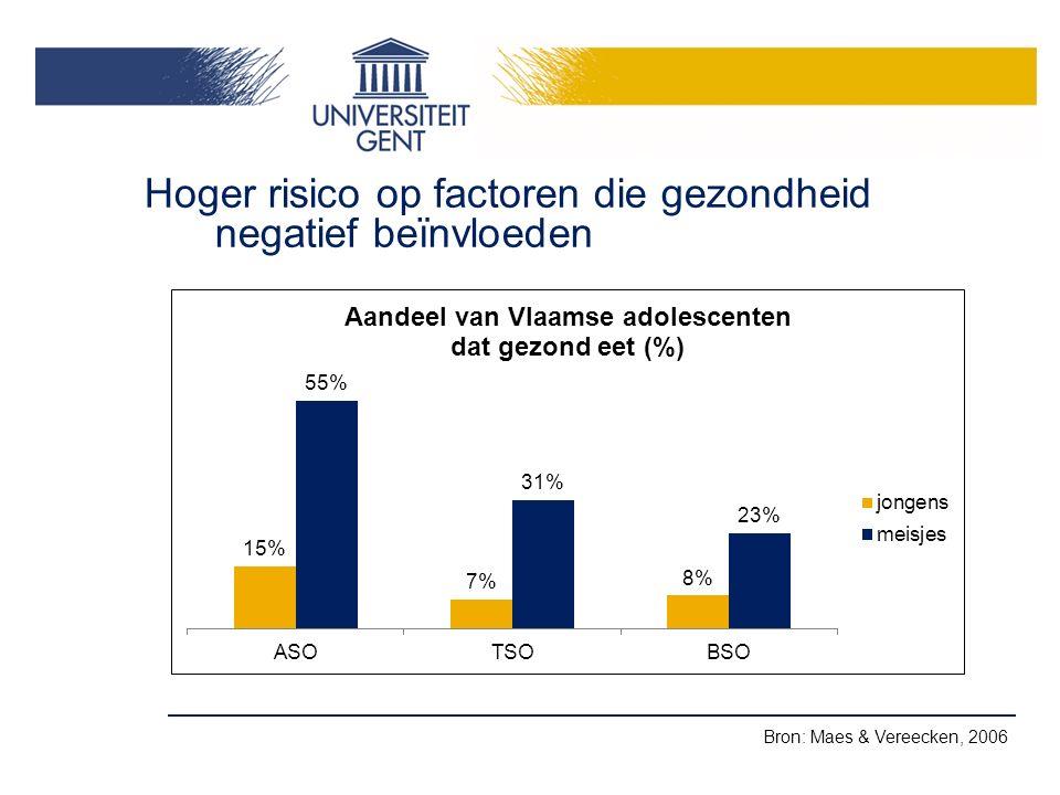 Hoger risico op factoren die gezondheid negatief beïnvloeden Bron: Maes & Vereecken, 2006