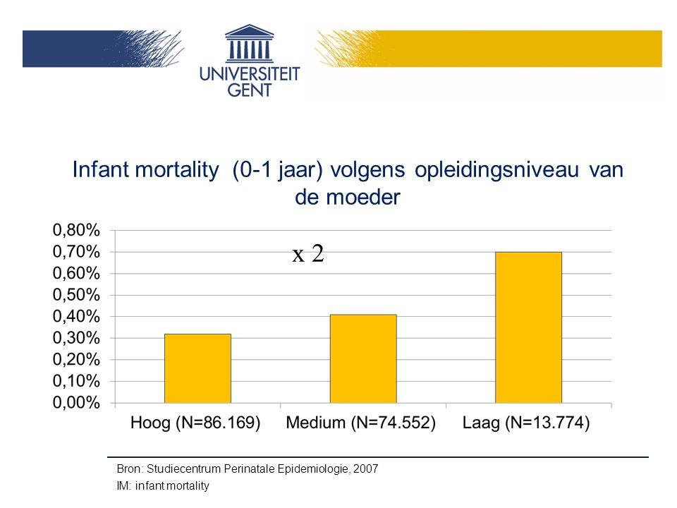 Infant mortality (0-1 jaar) volgens opleidingsniveau van de moeder x 2 Bron: Studiecentrum Perinatale Epidemiologie, 2007 IM: infant mortality
