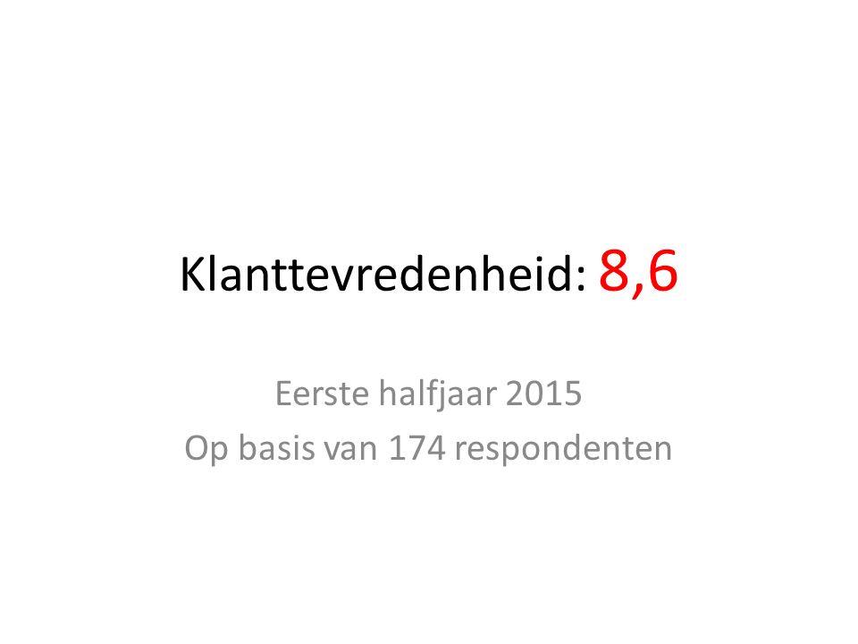 Klanttevredenheid: 8,6 Eerste halfjaar 2015 Op basis van 174 respondenten