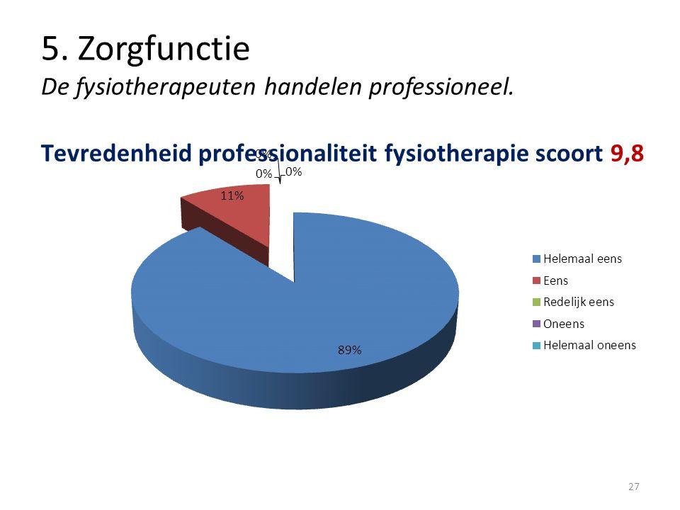 5. Zorgfunctie De fysiotherapeuten handelen professioneel. 27