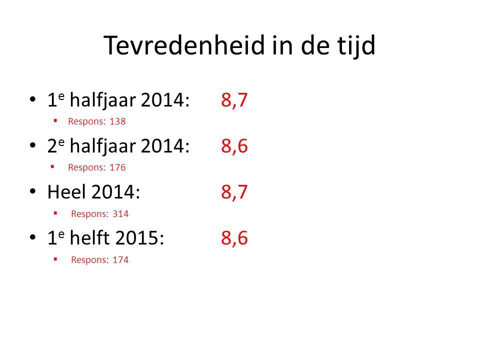 Tevredenheid in de tijd 1 e halfjaar 2014: 8,7  Respons: 138 2 e halfjaar 2014: 8,6  Respons: 176 Heel 2014: 8,7  Respons: 314 1 e helft 2015: 8,6  Respons: 174