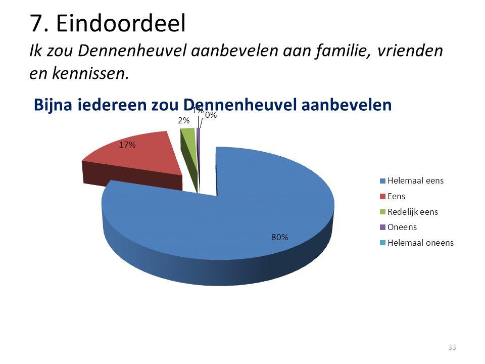 7. Eindoordeel Ik zou Dennenheuvel aanbevelen aan familie, vrienden en kennissen. 33
