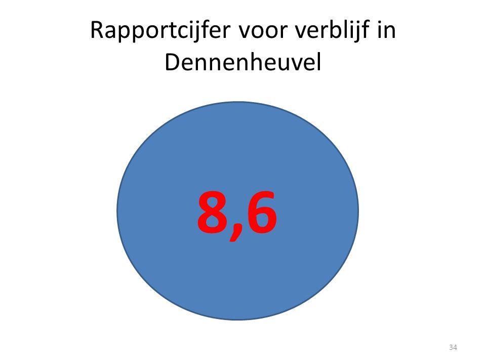 8,6 Rapportcijfer voor verblijf in Dennenheuvel 34