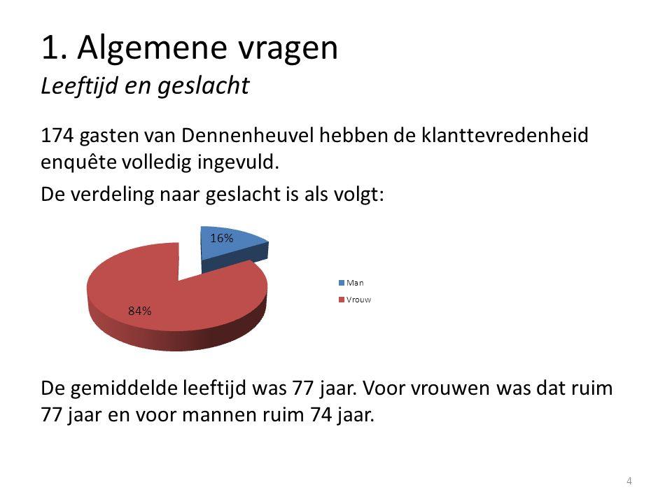 1. Algemene vragen Leeftijd en geslacht 174 gasten van Dennenheuvel hebben de klanttevredenheid enquête volledig ingevuld. De verdeling naar geslacht