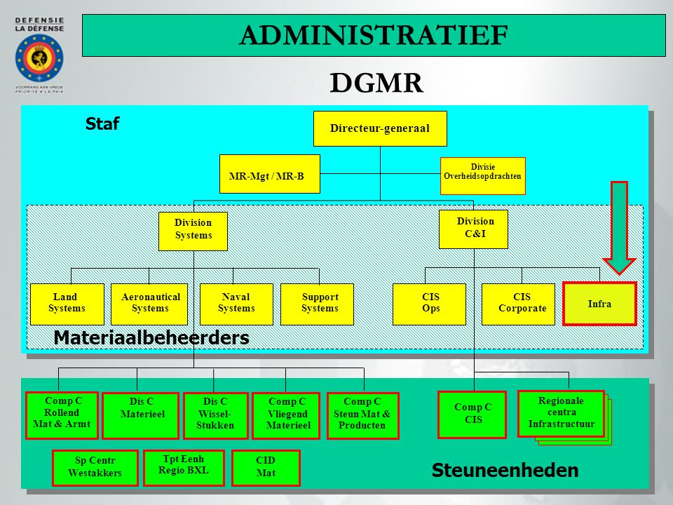 DGMR Naval Systems Aeronautical Systems Land Systems Comp C Rollend Mat & Armt Support Systems CIS Comp C Vliegend Materieel Divisie Overheidsopdracht