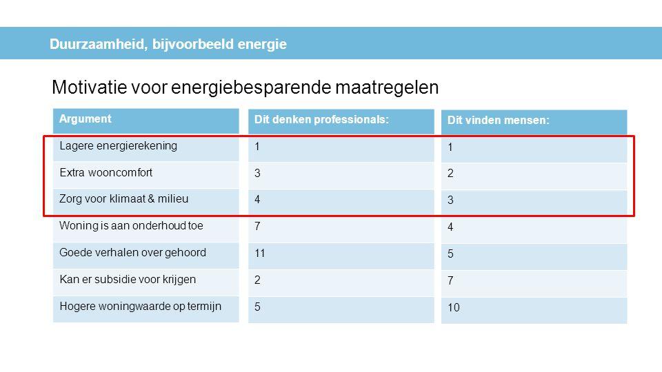 Duurzaamheid, bijvoorbeeld energie Motivatie voor energiebesparende maatregelen Argument Lagere energierekening Extra wooncomfort Zorg voor klimaat &