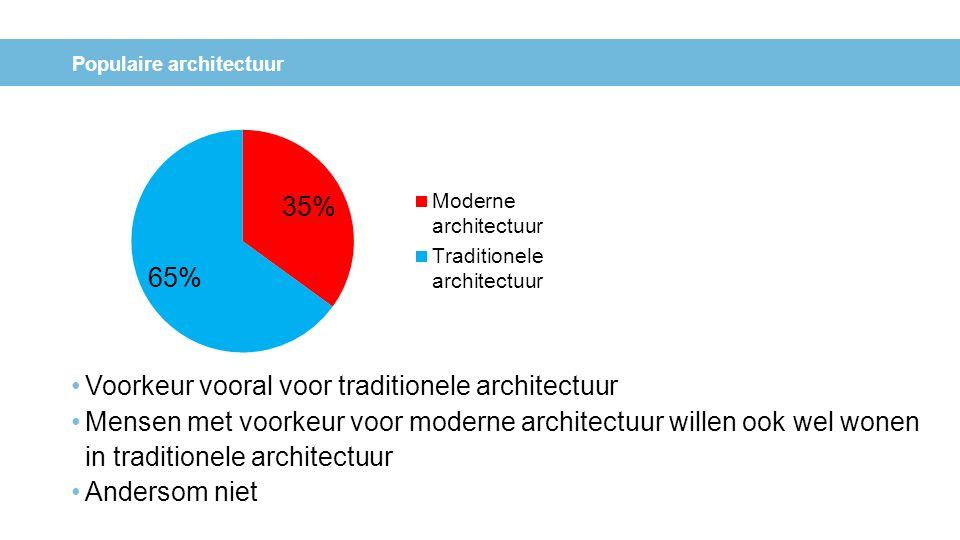Populaire architectuur Voorkeur vooral voor traditionele architectuur Mensen met voorkeur voor moderne architectuur willen ook wel wonen in traditione