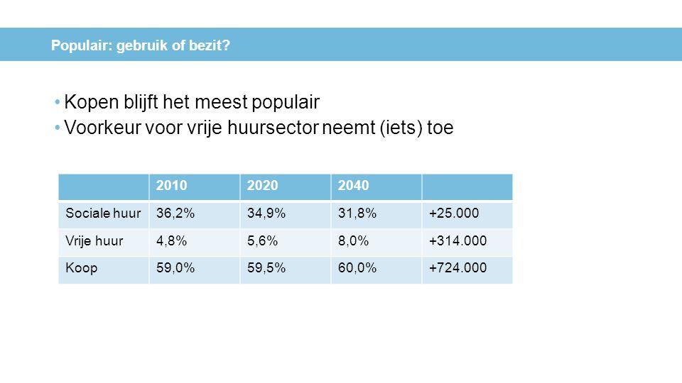 Kopen blijft het meest populair Voorkeur voor vrije huursector neemt (iets) toe 201020202040 Sociale huur36,2%34,9%31,8%+25.000 Vrije huur4,8%5,6%8,0%
