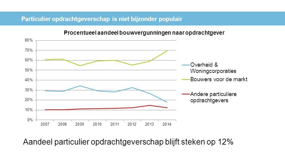 Particulier opdrachtgeverschap is niet bijzonder populair Aandeel particulier opdrachtgeverschap blijft steken op 12%