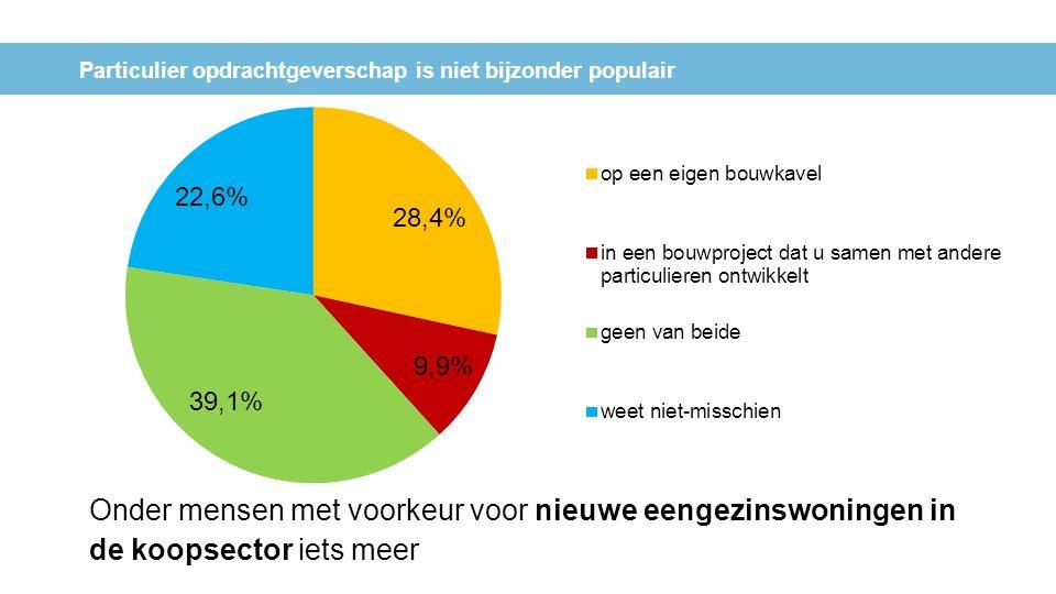 Particulier opdrachtgeverschap is niet bijzonder populair Onder mensen met voorkeur voor nieuwe eengezinswoningen in de koopsector iets meer