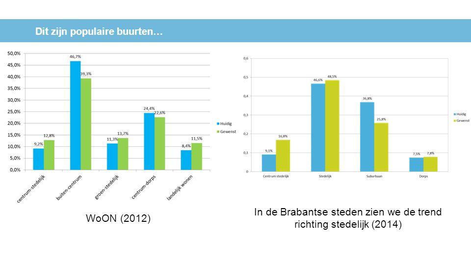 Dit zijn populaire buurten… In de Brabantse steden zien we de trend richting stedelijk (2014) WoON (2012)