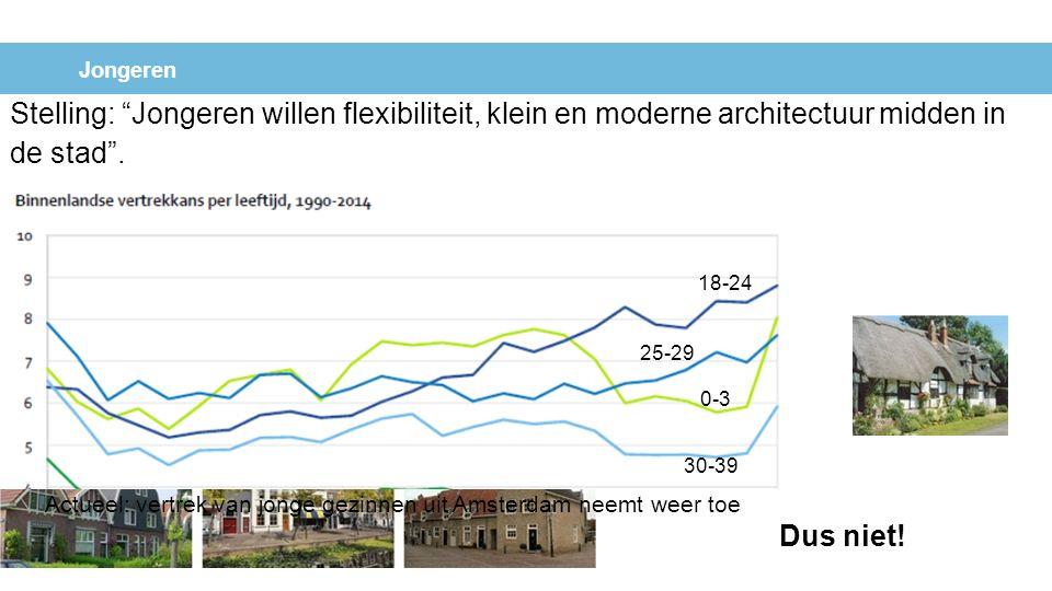 """Jongeren Stelling: """"Jongeren willen flexibiliteit, klein en moderne architectuur midden in de stad"""". Dus niet! 18-24 25-29 0-3 30-39 Actueel: vertrek"""