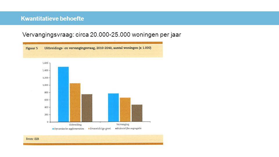 Kwantitatieve behoefte Vervangingsvraag: circa 20.000-25.000 woningen per jaar
