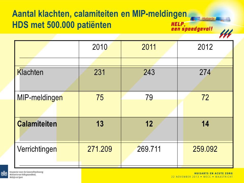 Aantal klachten, calamiteiten en MIP-meldingen HDS met 500.000 patiënten 201020112012 Klachten231243274 MIP-meldingen757972 Calamiteiten131214 Verrichtingen271.209269.711259.092