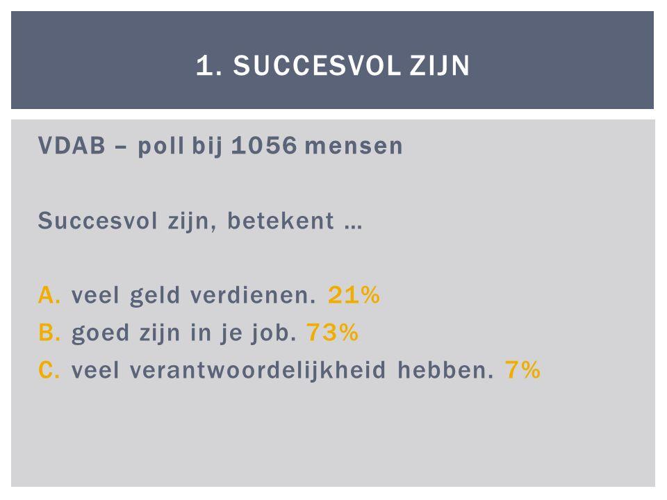 VDAB – poll bij 1056 mensen Succesvol zijn, betekent … A.veel geld verdienen.