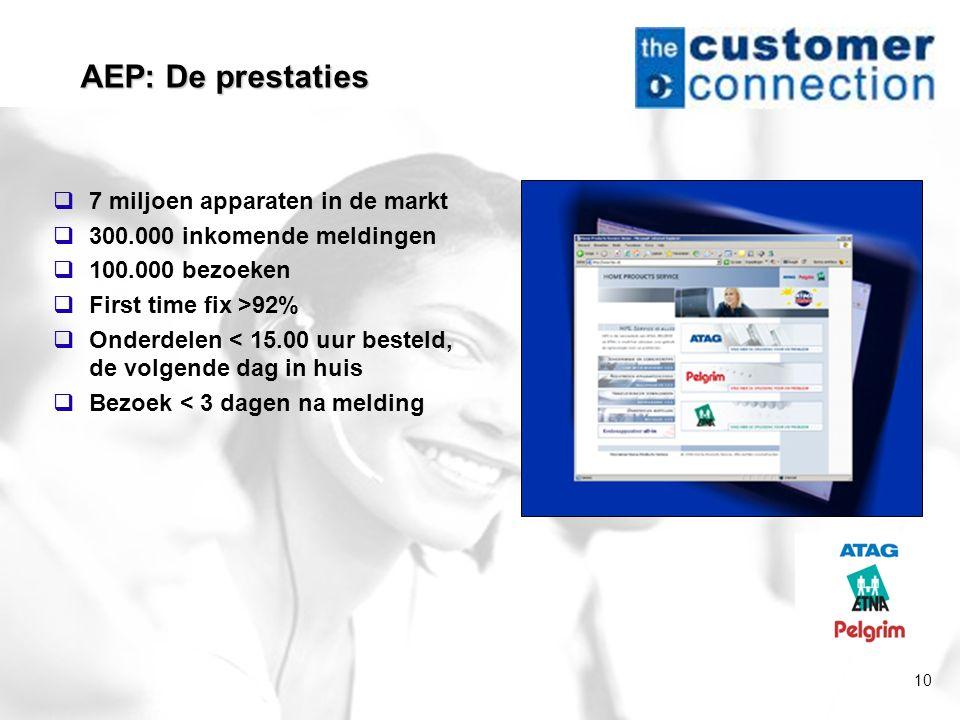 10 AEP: De prestaties  7 miljoen apparaten in de markt  300.000 inkomende meldingen  100.000 bezoeken  First time fix >92%  Onderdelen < 15.00 uu