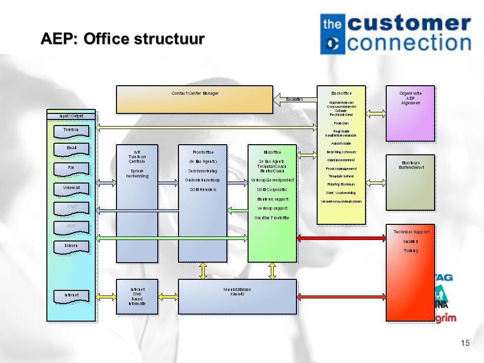 15 AEP: Office structuur