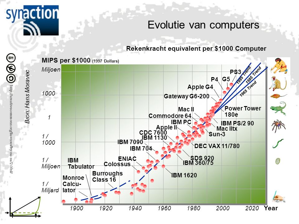 http://creativecommons.org/licenses/by-nc-sa/2.0/nl/ Evolutie van computers