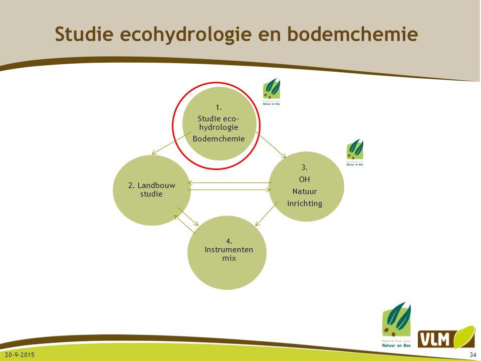Studie ecohydrologie en bodemchemie 20-9-201534 3. OH Natuur inrichting 4. Instrumenten mix 2. Landbouw studie
