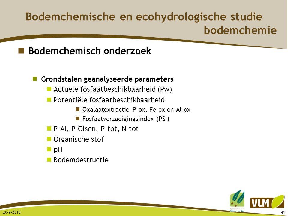 20-9-201541 Bodemchemisch onderzoek Grondstalen geanalyseerde parameters Actuele fosfaatbeschikbaarheid (Pw) Potentiële fosfaatbeschikbaarheid Oxalaat