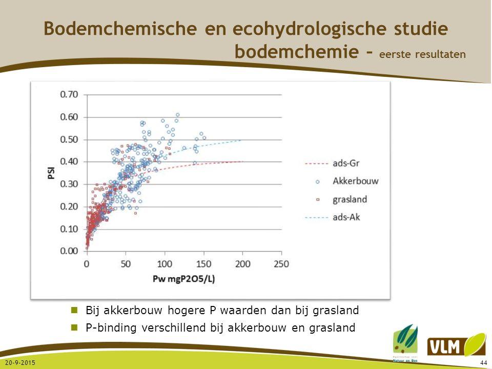 20-9-201544 Bodemchemische en ecohydrologische studie bodemchemie – eerste resultaten Bij akkerbouw hogere P waarden dan bij grasland P-binding versch