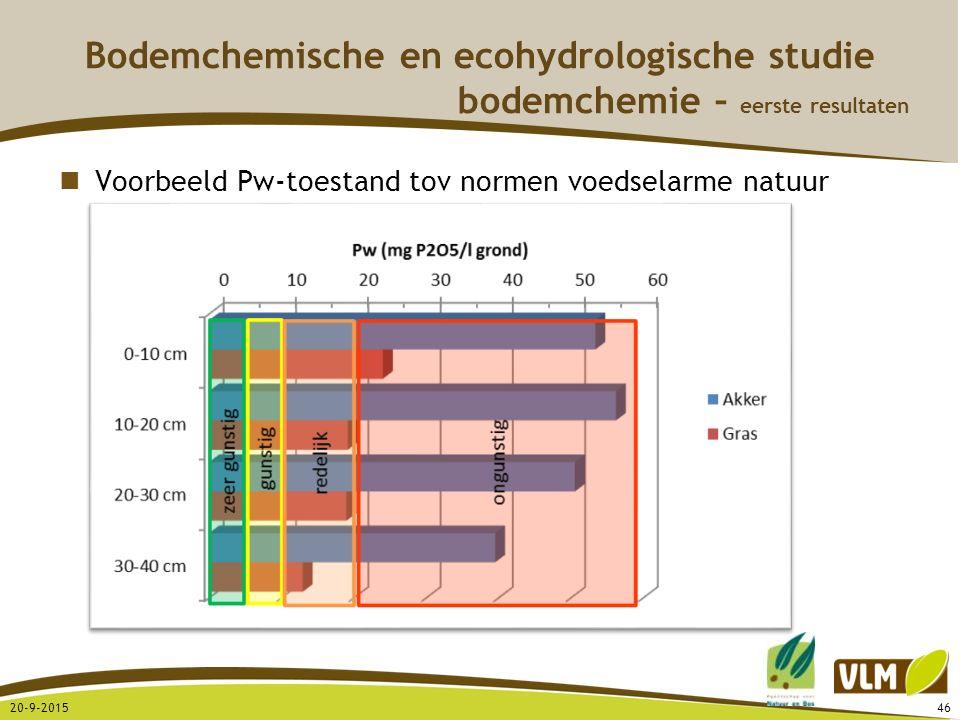 20-9-201546 Voorbeeld Pw-toestand tov normen voedselarme natuur Bodemchemische en ecohydrologische studie bodemchemie – eerste resultaten