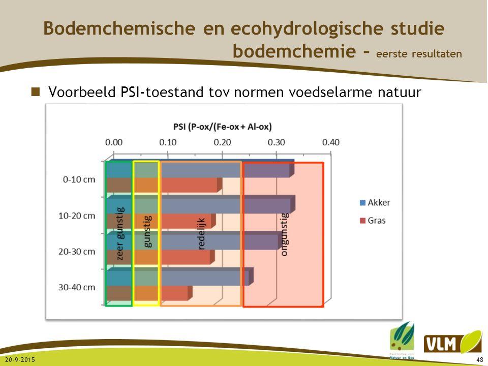 20-9-201548 Voorbeeld PSI-toestand tov normen voedselarme natuur Bodemchemische en ecohydrologische studie bodemchemie – eerste resultaten