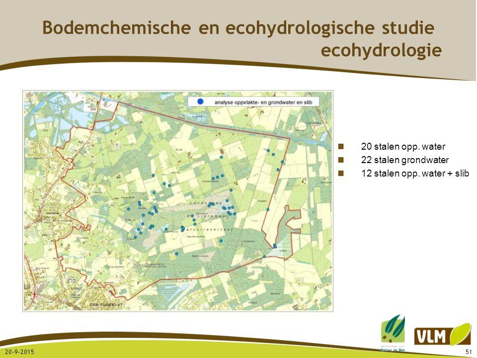 20-9-201551 Bodemchemische en ecohydrologische studie ecohydrologie 20 stalen opp. water 22 stalen grondwater 12 stalen opp. water + slib