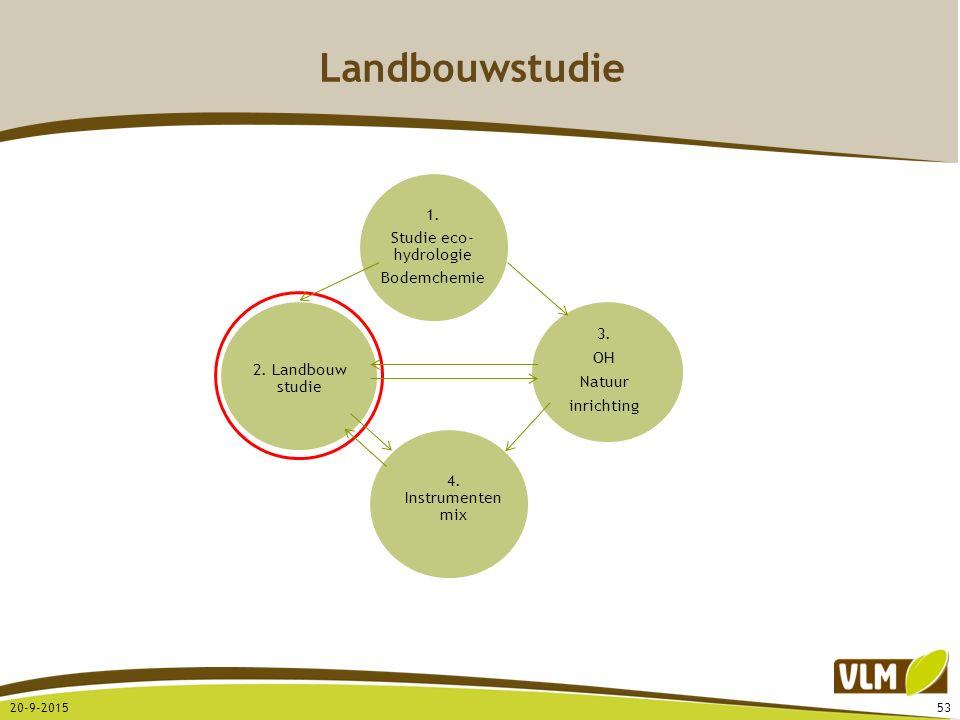 Landbouwstudie 20-9-201553 3. OH Natuur inrichting 4. Instrumenten mix 2. Landbouw studie