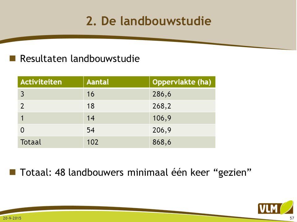 """Resultaten landbouwstudie Totaal: 48 landbouwers minimaal één keer """"gezien"""" 20-9-201557 2. De landbouwstudie ActiviteitenAantalOppervlakte (ha) 316286"""