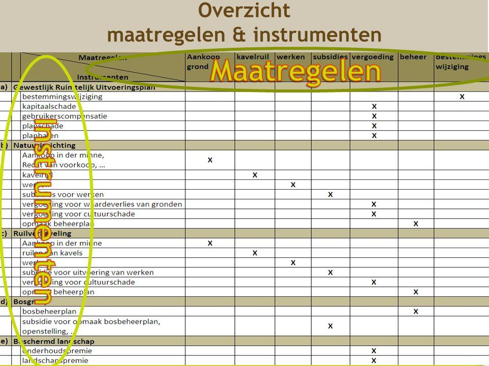Overzicht maatregelen & instrumenten