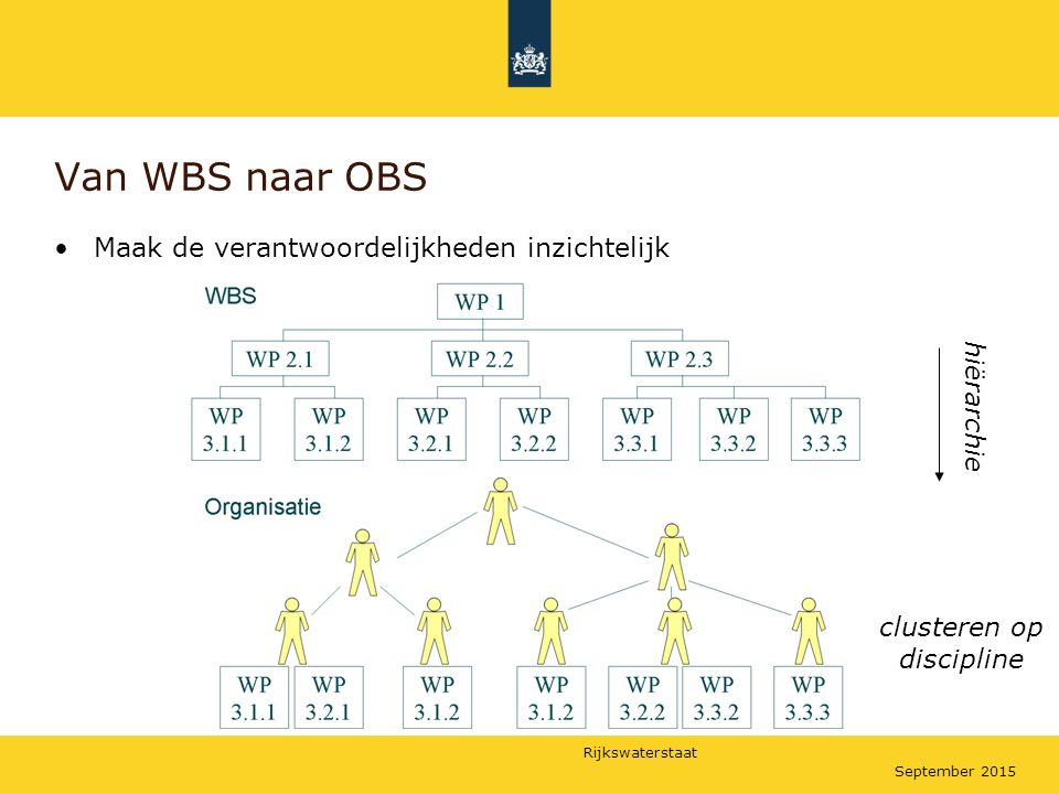 Rijkswaterstaat September 2015 Van WBS naar OBS Maak de verantwoordelijkheden inzichtelijk hiërarchie clusteren op discipline