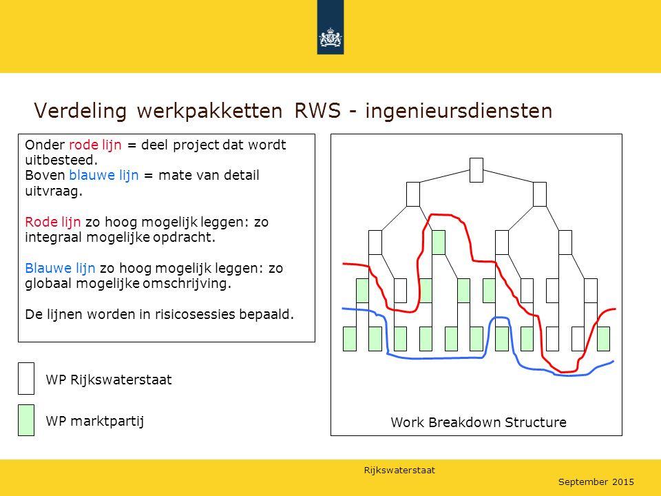 Rijkswaterstaat September 2015 Verdeling werkpakketten RWS - ingenieursdiensten Onder rode lijn = deel project dat wordt uitbesteed. Boven blauwe lijn