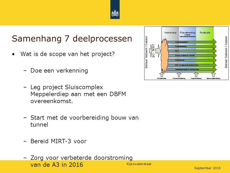 Rijkswaterstaat September 2015 Samenhang 7 deelprocessen Wat is de scope van het project? –Doe een verkenning –Leg project Sluiscomplex Meppelerdiep a