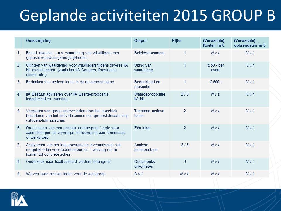 Geplande activiteiten 2015 GROUP B OmschrijvingOutputPijler(Verwachte) Kosten in € (Verwachte) opbrengsten in € 1.Beleid uitwerken t.a.v. waardering v