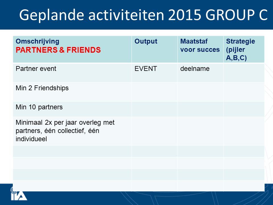 Geplande activiteiten 2015 GROUP C Omschrijving PARTNERS & FRIENDS OutputMaatstaf voor succes Strategie (pijler A,B,C) Partner eventEVENTdeelname Min