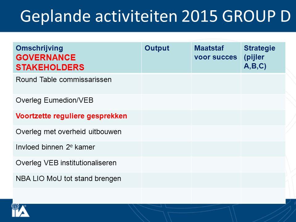 Geplande activiteiten 2015 GROUP D Omschrijving GOVERNANCE STAKEHOLDERS OutputMaatstaf voor succes Strategie (pijler A,B,C) Round Table commissarissen